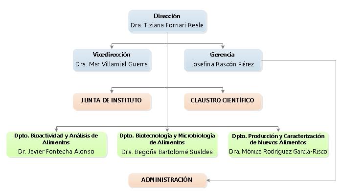 Organigrama del CIAL