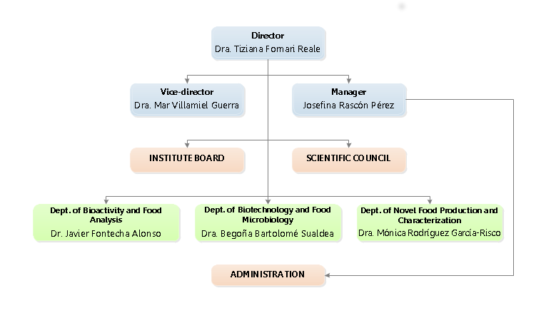 CIAL's Organization Chart