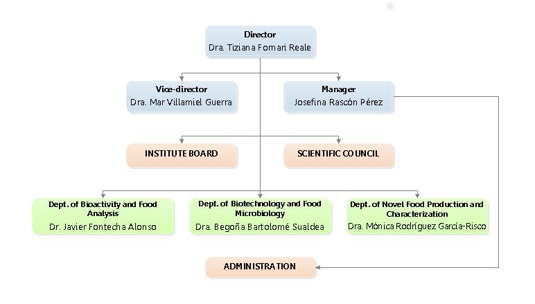 CIAL's Organization Chart