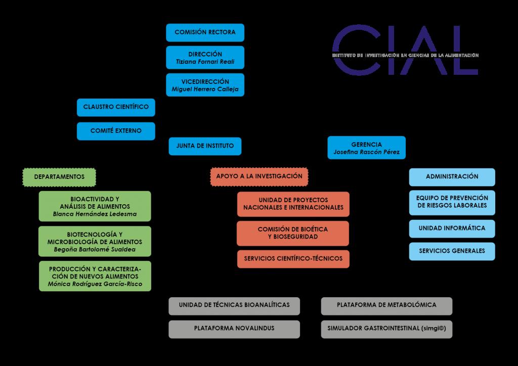 Organigrama CIAL 03 Febrero 2020