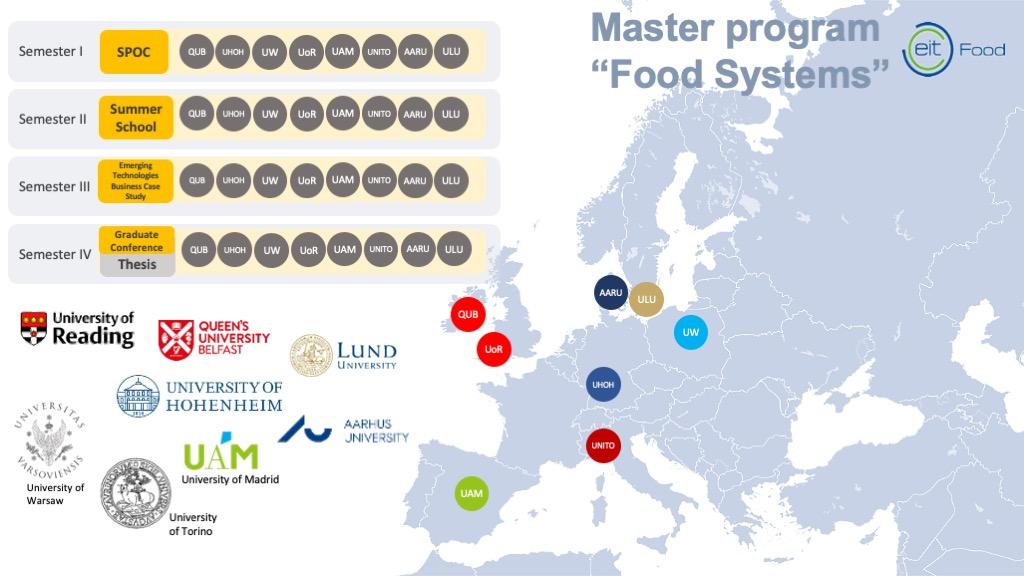 EIT Food MFS Structure