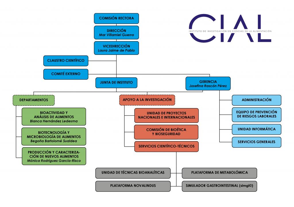Organigrama CIAL 1 marzo 2021