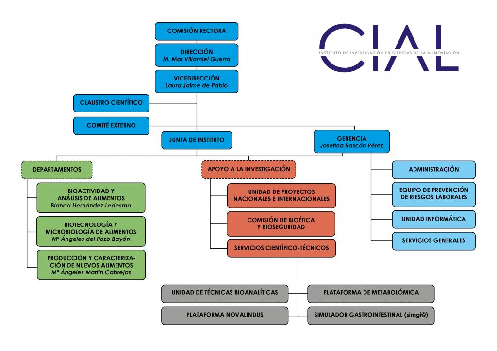 Organización CIAL Abril 2021